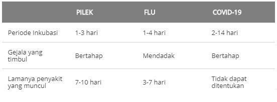 Gejala Covid-19, flu, dan batuk -1